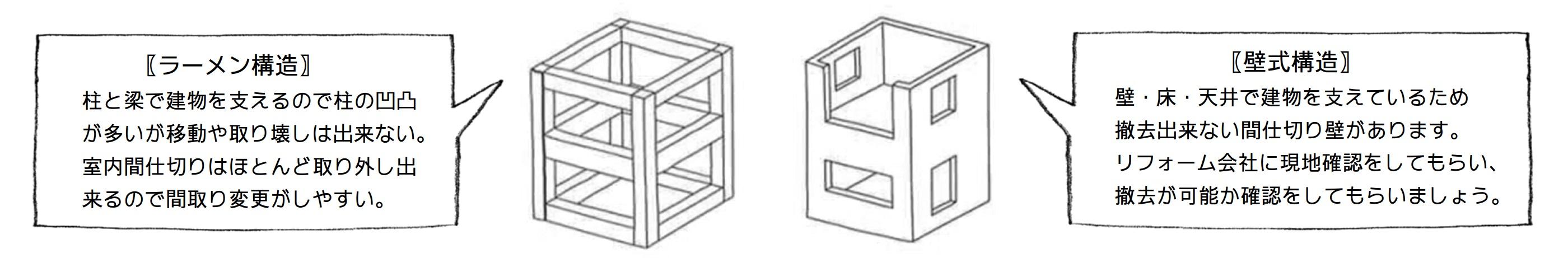 ラーメン構造・壁式構造