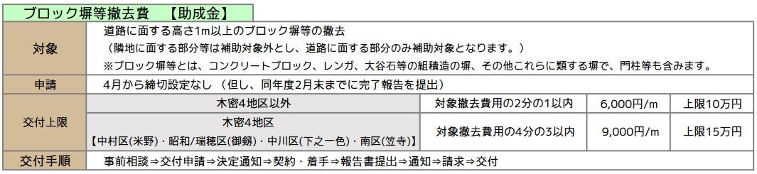 名古屋市ブロック塀 助成金