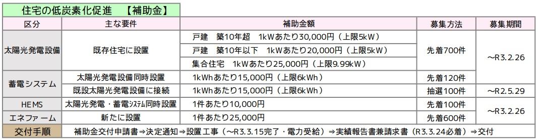 太陽光発電設備 蓄電システム HEMS エネファーム 名古屋市助成金