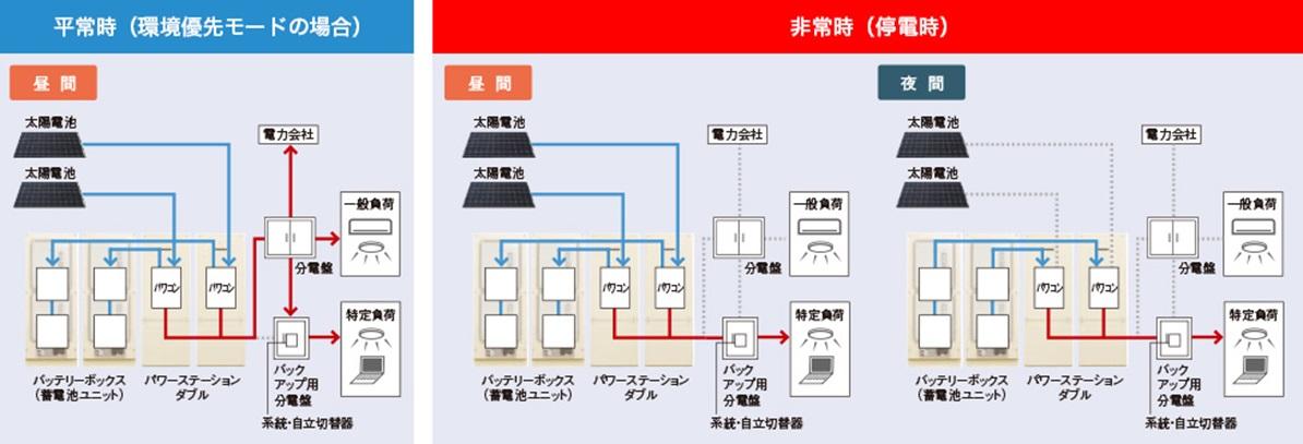 Panasonic系統図